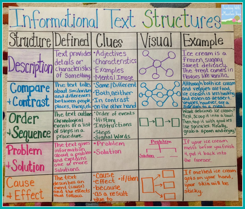 Informational Text Structures Anchor Chart